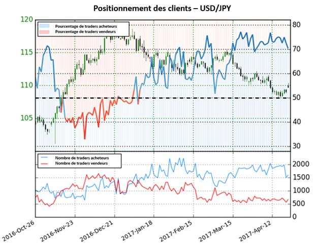 Le Dollar Américain se négocie plus haut par rapport au Yen - Changement de tendance ?