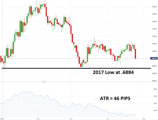 Le NZD/USD en attente d'un breakout baissier