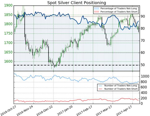 Silberpreis testet wichtige Unterstützungshürde