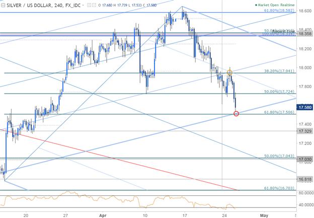 XAG/USD 240 Min. Chart