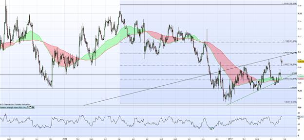 EUR/USD : la hausse pourrait se poursuivre dans les prochains jours
