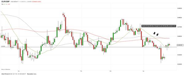 Analysten-Pick: EUR/GBP