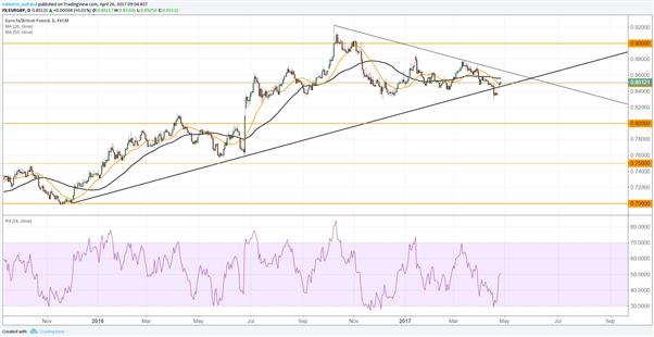 EUR/GBP : l'analyse technique de long terme est haussière