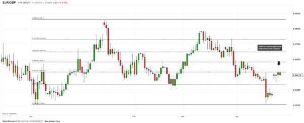 EUR/GBP : Le choix de l'analyste