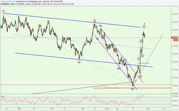 EUR/JPY explodiert nach oben, könnte sich konsolidieren