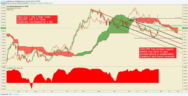 L'USD/JPY monte plus haut vers la rencontre de la résistance avant l'annonce de la BoJ