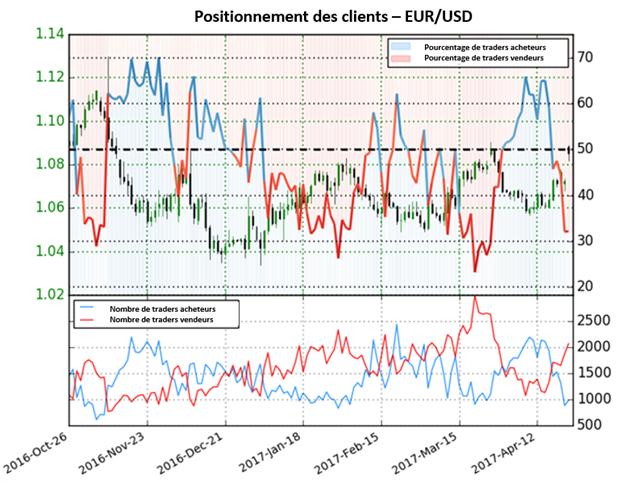 La perspective sur l'euro continue de monter à mesure que le sentiment change