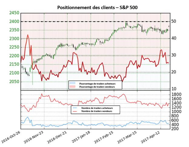 Le S&P reste un achat jusqu'à ce que cela change