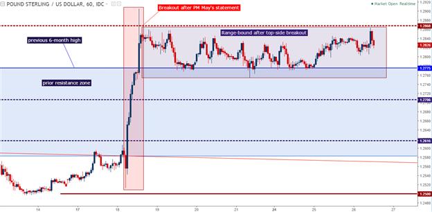 Technische Analyse GBP/USD: Eine Ausbruch-induzierte Range