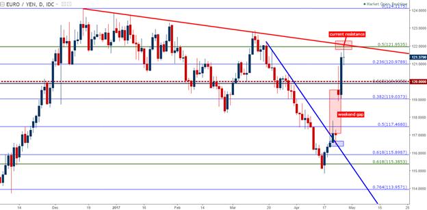 EUR/JPY Technical Analysis: Threatening a Bullish Break of Bear Pennant