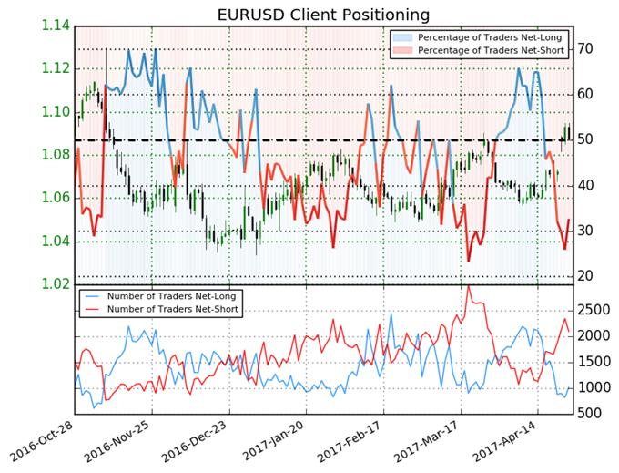 Euro Outlook Turns Bearish on Key Sentiment Change
