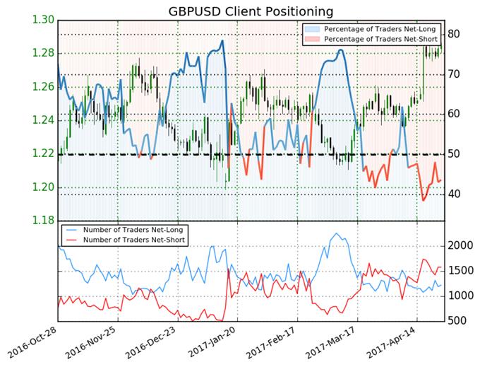 British Pound Still Bullish on Strong Net-Short Positions