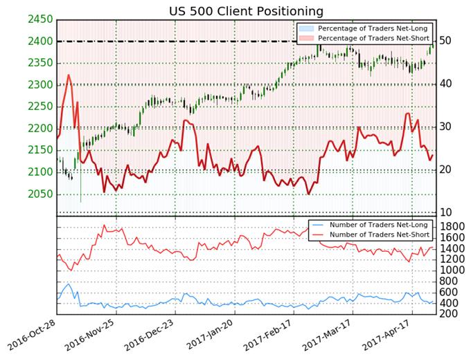 S&P 500 Set for Bullish Run