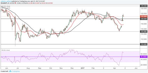 EUR/JPY : L'euro se relâche après le discours de Draghi