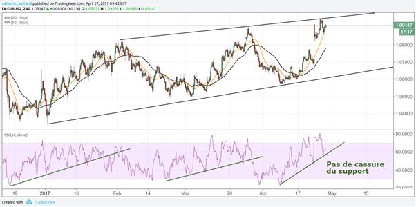 EUR/USD : l'euro en attente du discours de Mario Draghi