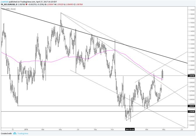 EUR/USD verdaut Lücke; Variationen bei einem Wegbrechen?