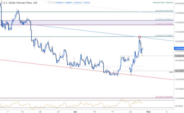 USD/MXN 240min Chart