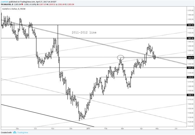 Goldpreis-Konsolidierung an 2011-2012 Linie
