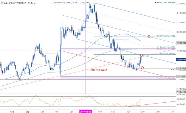 Peso-Verluste beschleunigen sich - USD/MXN zielt auf kritischen Widerstand