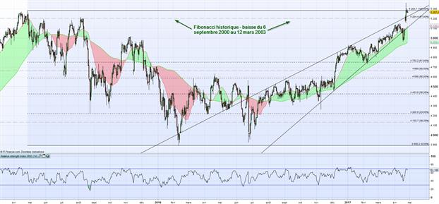 CAC40 : Correction en vue sur l'indice Français