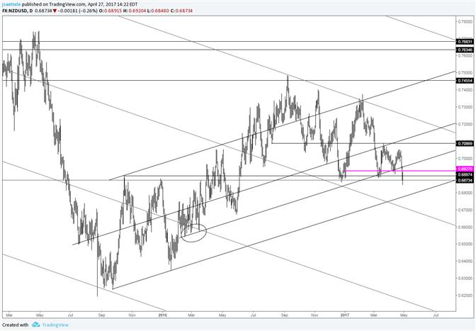 NZD/USD Trendline is Near .6780