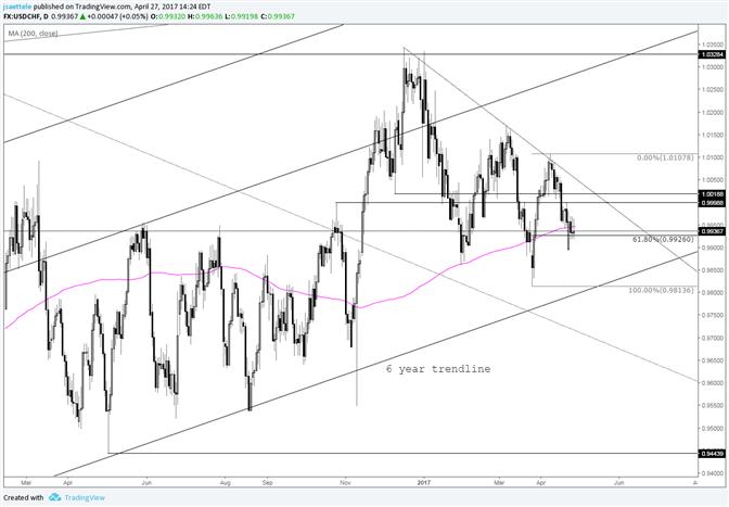USD/CHF Glued to the Short Term Fibonacci Level