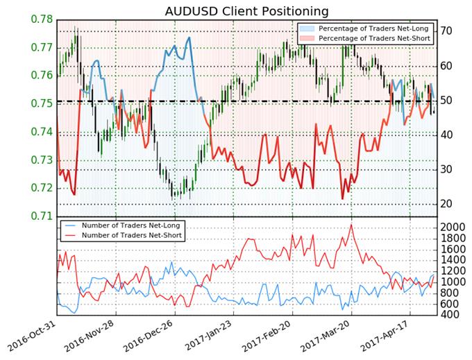 Australian Dollar More Bullish but Giving Mixed Signal
