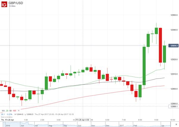British Pound Rises Despite GDP Miss