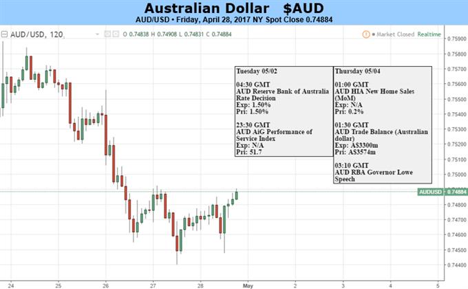 Australian Dollar Faces Nervy Week Despite Central Bank Inertia