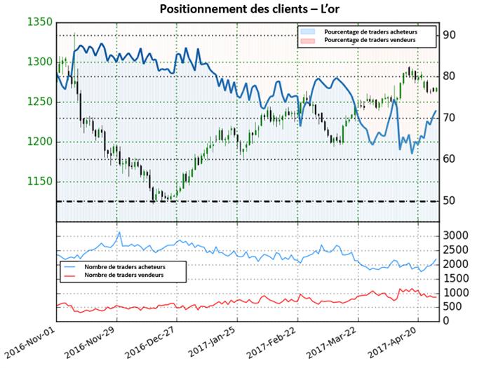 Le cours de l'or baisse alors que les craintes du marché s'estompent- La FED/les chiffres des emplois non agricoles tiennent la barre