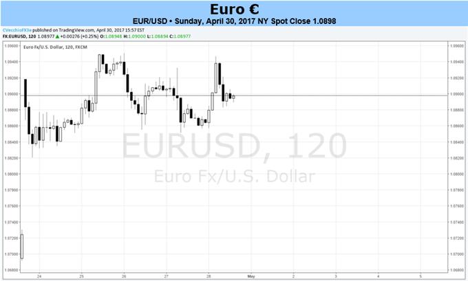L'euro fait du surplace après que la BCE a décidé de maintenir sa trajectoire, dans l'attente des élections françaises