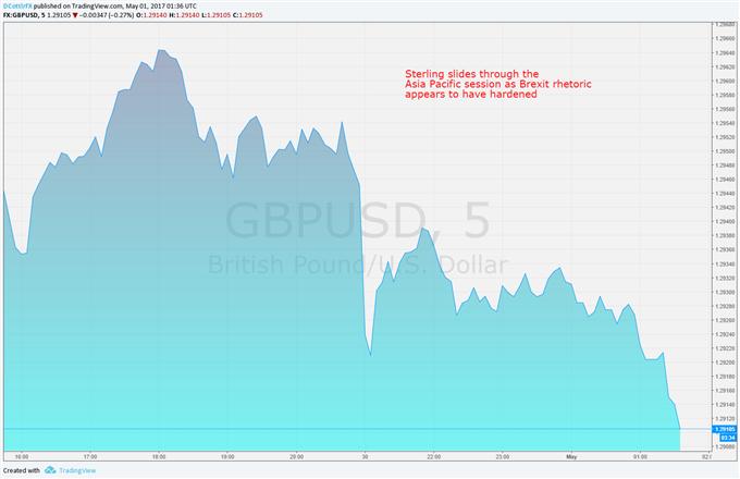 British Pound Slides as Brexit Battle Lines Appear To Harden