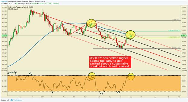 AUD/USD Squares Off As RBA & FOMC Kick Off May