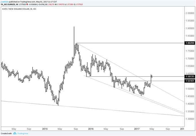 Mise à jour de la situation de l'EUR/NZD