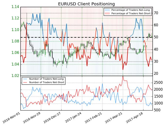 Euro Mixed as Long and Short Orders Fall