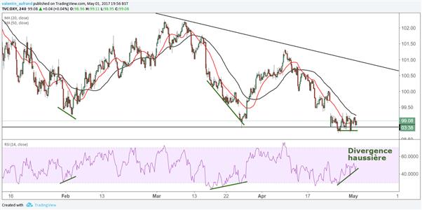 USD/JPY : le dollar pourrait amener la paire jusqu'en haut de son canal