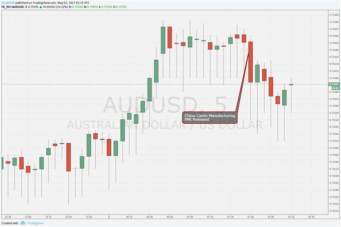 Australian Dollar Shrugs at Weaker China Caixin PMI, RBA Looms