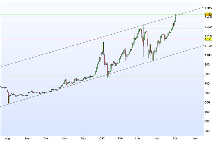 Bitcoin weiter beflügelt durch ETF- Spekulationen
