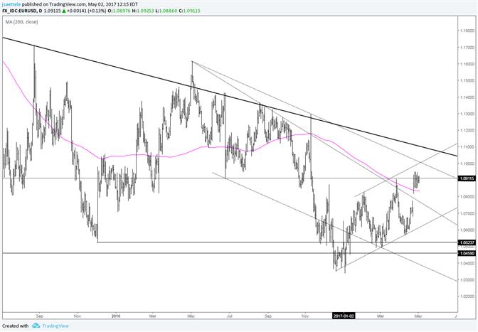 Consolidation de l'EUR/USD après le gap haussier