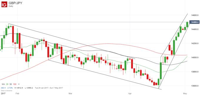 GBP/JPY in guter Ausgangsposition für weitere Zugewinne
