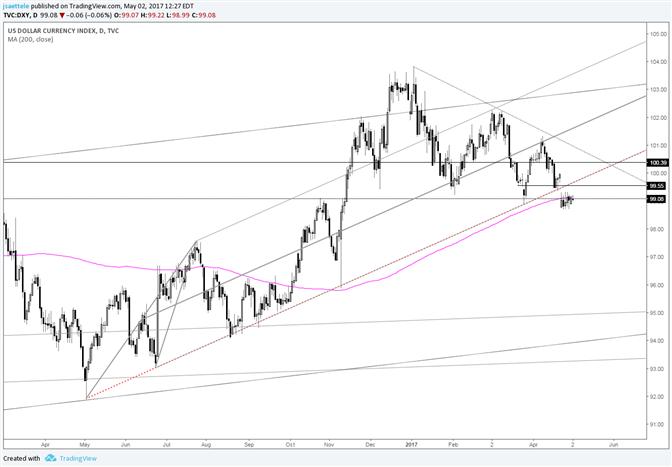 US Dollar Index Consolidation after the Gap is Bearish Behavior