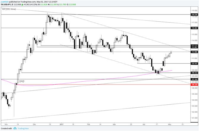 USD/JPY Trendline is Near 113.00 for FOMC