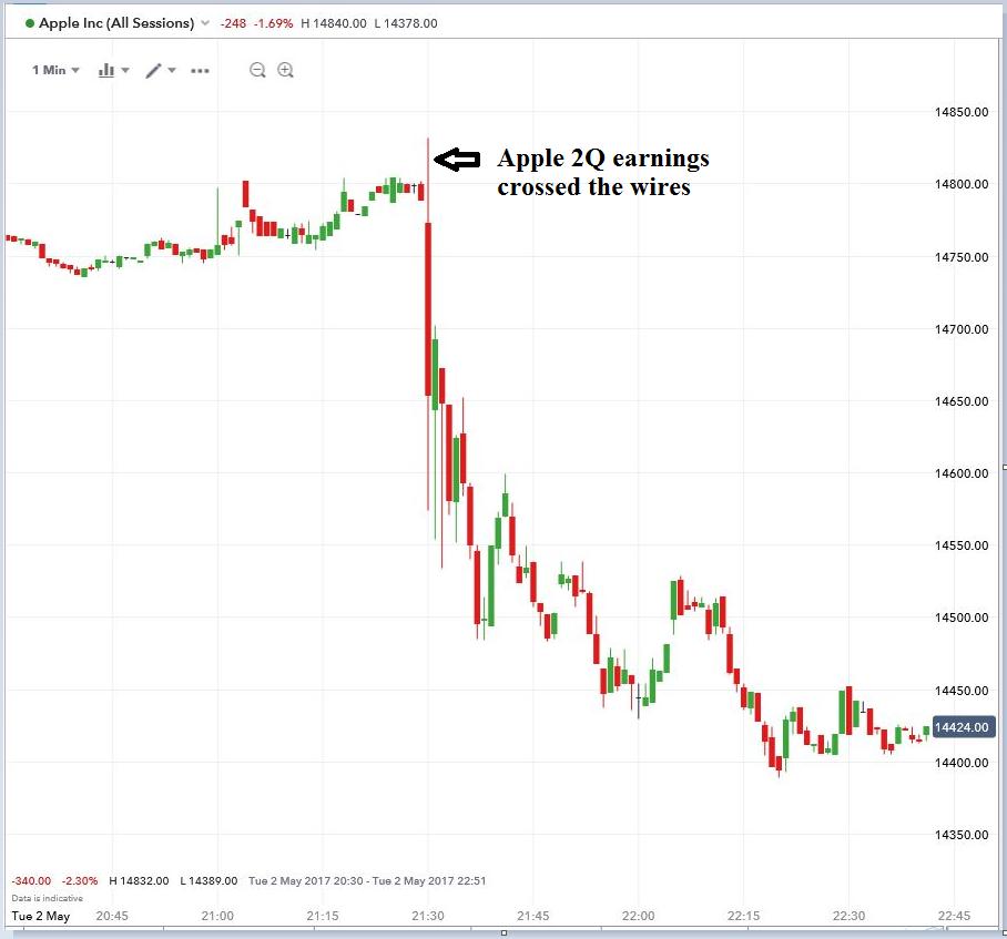 Apple stock split options