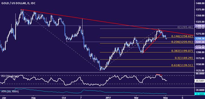 Crude Oil Prices Break 9-Month Uptrend Despite Inventory Drop