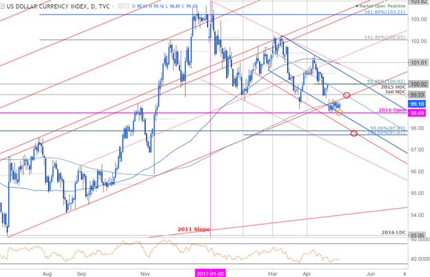 FOMC tritt ins Rampenlicht: DXY-Level, die man kennen sollte