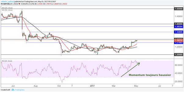 GBP/USD : la livre a encore une faible marge de progression face au dollar
