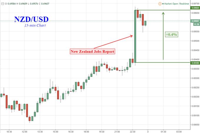 NZ Dollar Gains as Jobs Report Boosts RBNZ Rate Hike Bets