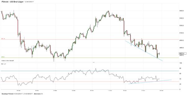 Pétrole Brut: Le baril reste soutenu par un support technique avant les stocks et la Fed