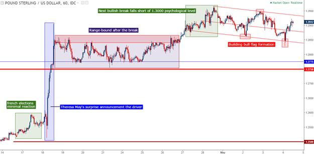 Analyse technique du GBP/USD : Cassure du range vers un drapeau haussier