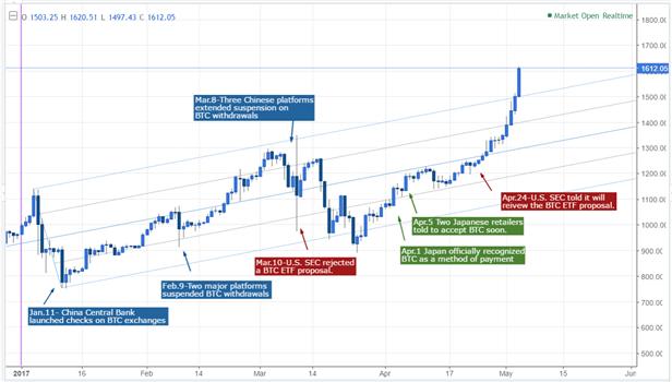 Bitcoin Continues Record-Setting Run, SEC's Decision in Focus
